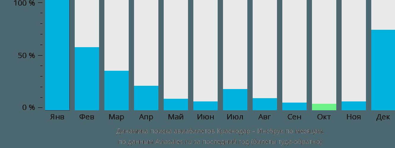 Динамика поиска авиабилетов из Краснодара в Инсбрук по месяцам
