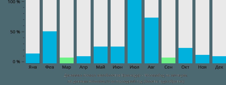 Динамика поиска авиабилетов из Краснодара в Исламабад по месяцам