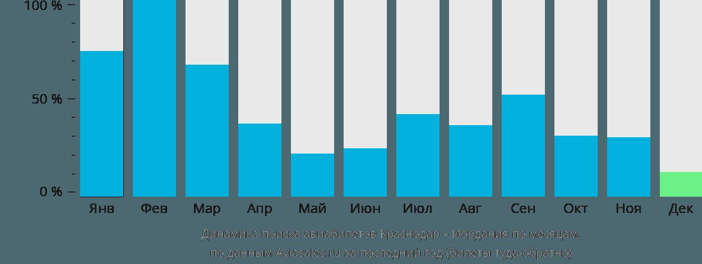 Динамика поиска авиабилетов из Краснодара в Иорданию по месяцам