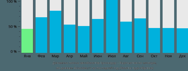 Динамика поиска авиабилетов из Краснодара в Кыргызстан по месяцам