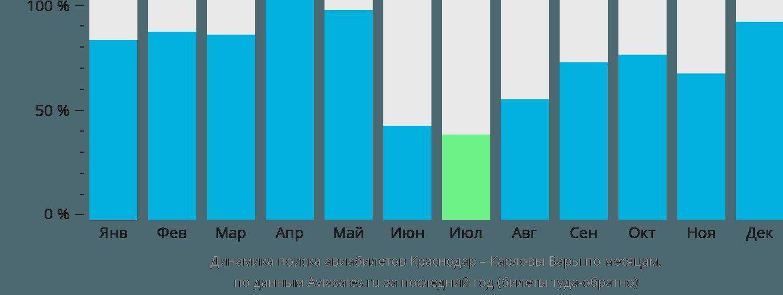 Динамика поиска авиабилетов из Краснодара в Карловы Вары по месяцам