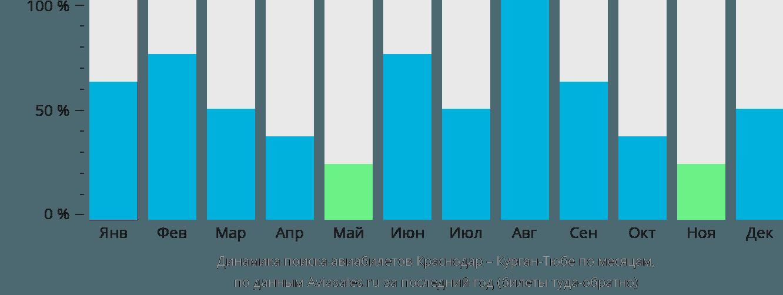 Динамика поиска авиабилетов из Краснодара в Курган-Тюбе по месяцам