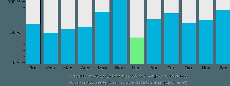 Динамика поиска авиабилетов из Краснодара в Курган по месяцам