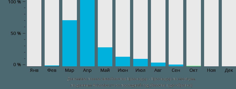 Динамика поиска авиабилетов из Краснодара в Краснодар по месяцам