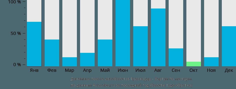 Динамика поиска авиабилетов из Краснодара в Хартум по месяцам