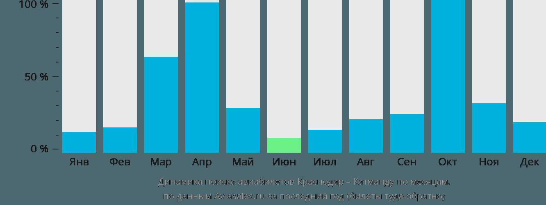 Динамика поиска авиабилетов из Краснодара в Катманду по месяцам