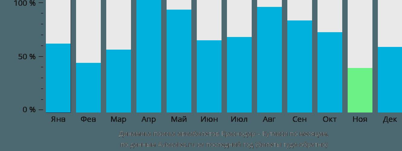 Динамика поиска авиабилетов из Краснодара в Кутаиси по месяцам