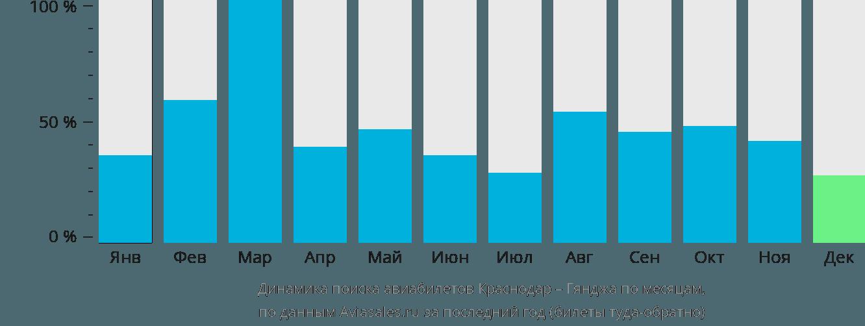 Динамика поиска авиабилетов из Краснодара в Гянджу по месяцам
