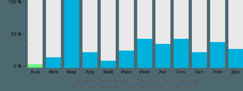 Динамика поиска авиабилетов из Краснодара в Конью по месяцам