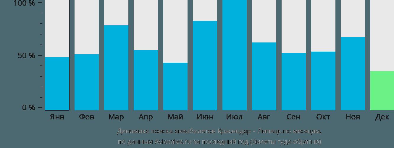 Динамика поиска авиабилетов из Краснодара в Липецк по месяцам
