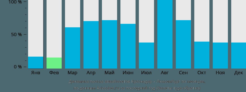Динамика поиска авиабилетов из Краснодара в Люксембург по месяцам