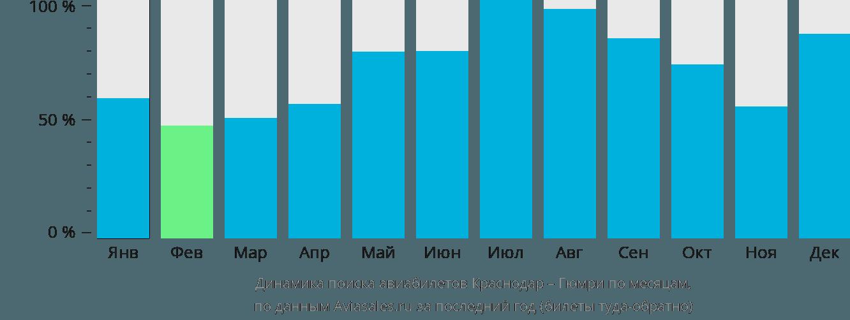 Динамика поиска авиабилетов из Краснодара в Гюмри по месяцам