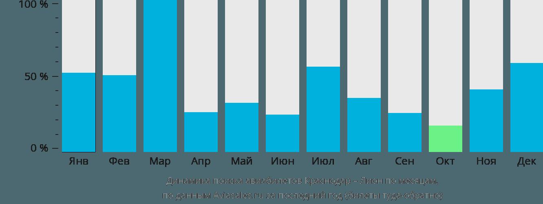Динамика поиска авиабилетов из Краснодара в Лион по месяцам