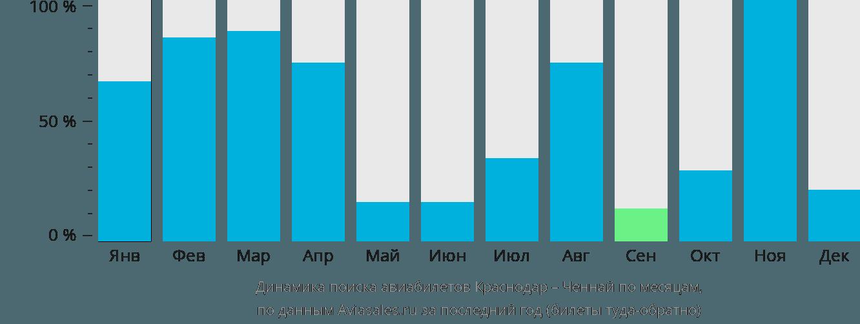 Динамика поиска авиабилетов из Краснодара в Ченнай по месяцам