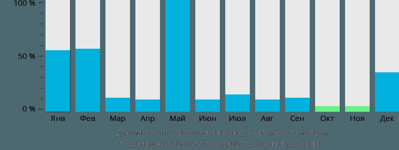 Динамика поиска авиабилетов из Краснодара в Момбасу по месяцам