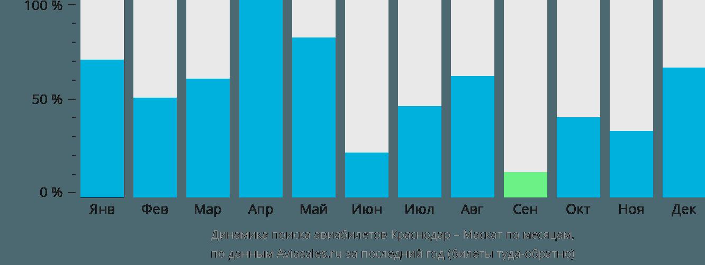 Динамика поиска авиабилетов из Краснодара в Маскат по месяцам