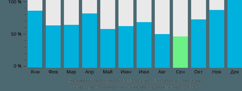 Динамика поиска авиабилетов из Краснодара в Махачкалу по месяцам