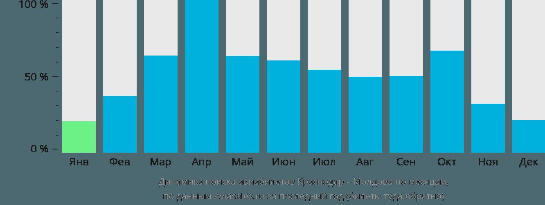 Динамика поиска авиабилетов из Краснодара в Молдову по месяцам