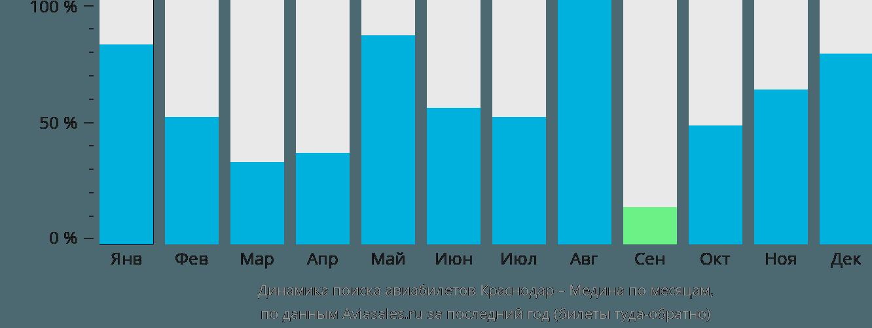 Динамика поиска авиабилетов из Краснодара в Медину по месяцам
