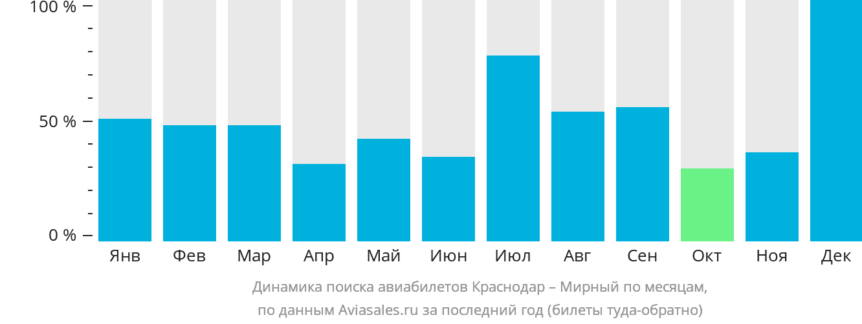 Динамика поиска авиабилетов из Краснодара в Мирный по месяцам