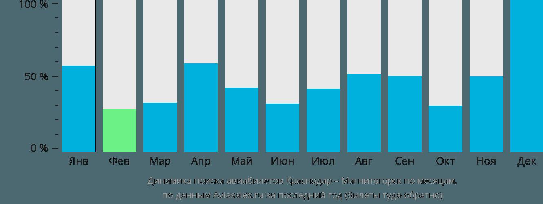 Динамика поиска авиабилетов из Краснодара в Магнитогорск по месяцам