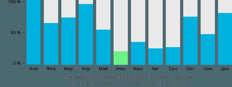 Динамика поиска авиабилетов из Краснодара в Маврикий по месяцам