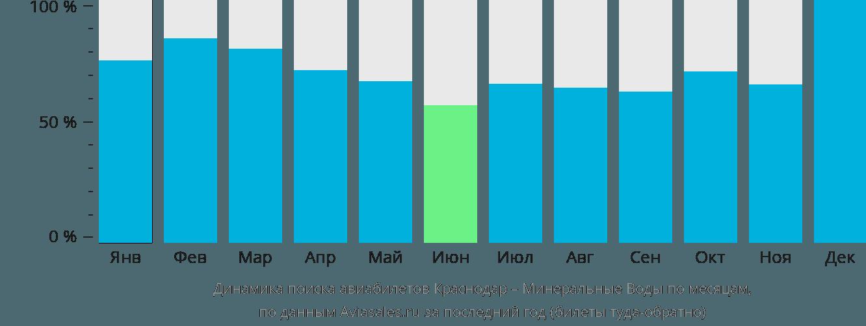 Динамика поиска авиабилетов из Краснодара в Минеральные воды по месяцам