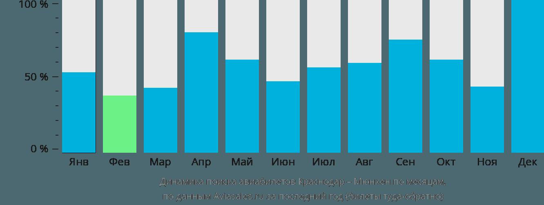 Динамика поиска авиабилетов из Краснодара в Мюнхен по месяцам