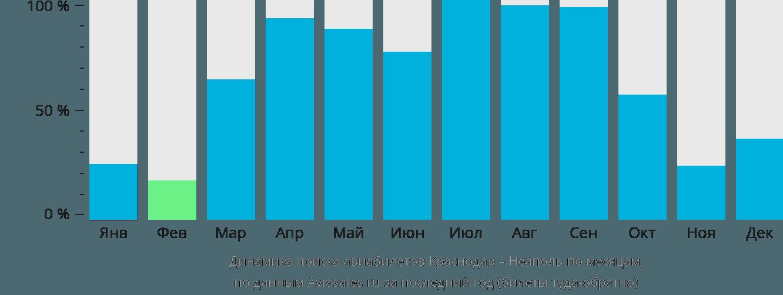 Динамика поиска авиабилетов из Краснодара в Неаполь по месяцам
