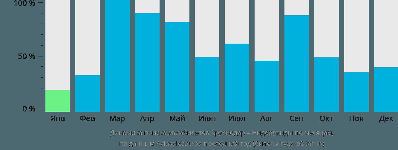 Динамика поиска авиабилетов из Краснодара в Нидерланды по месяцам