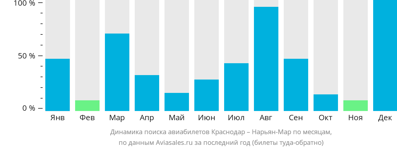 Динамика поиска авиабилетов из Краснодара в Нарьян-Мар по месяцам