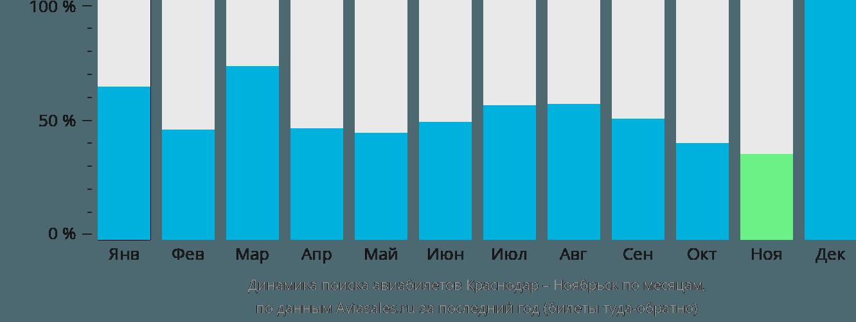 Динамика поиска авиабилетов из Краснодара в Ноябрьск по месяцам