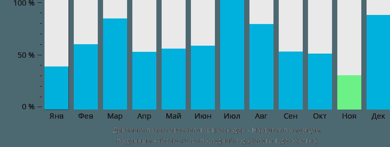 Динамика поиска авиабилетов из Краснодара в Норвегию по месяцам