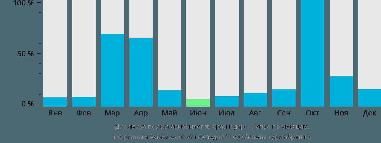 Динамика поиска авиабилетов из Краснодара в Непал по месяцам