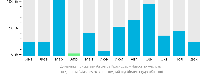 Динамика поиска авиабилетов из Краснодара в Навои по месяцам