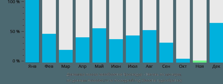 Динамика поиска авиабилетов из Краснодара в Нягань по месяцам