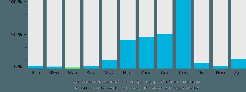 Динамика поиска авиабилетов из Краснодара в Ольбию по месяцам