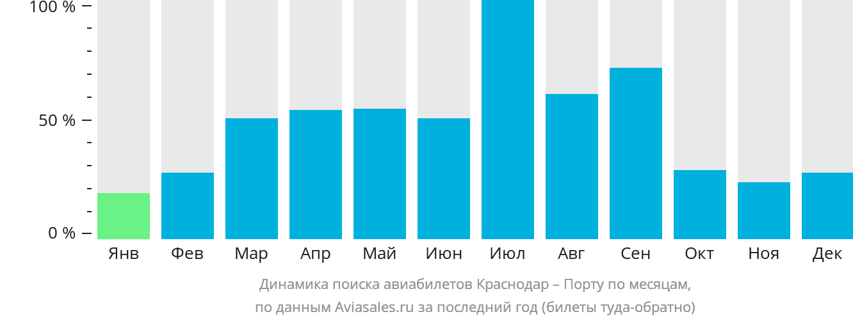 Динамика поиска авиабилетов из Краснодара в Порту по месяцам