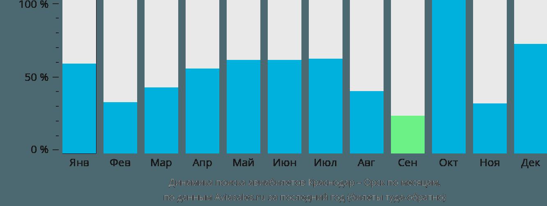 Динамика поиска авиабилетов из Краснодара в Орск по месяцам
