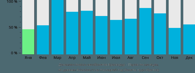 Динамика поиска авиабилетов из Краснодара в Париж по месяцам