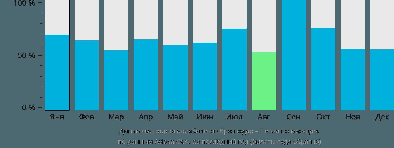 Динамика поиска авиабилетов из Краснодара в Пензу по месяцам
