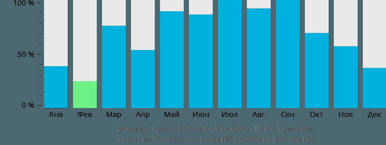 Динамика поиска авиабилетов из Краснодара в Пафос по месяцам