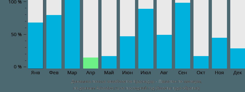 Динамика поиска авиабилетов из Краснодара в Пакистан по месяцам