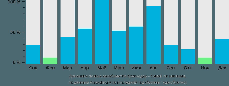 Динамика поиска авиабилетов из Краснодара в Семипалатинск по месяцам