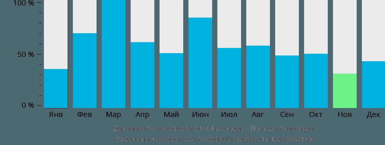 Динамика поиска авиабилетов из Краснодара в Польшу по месяцам