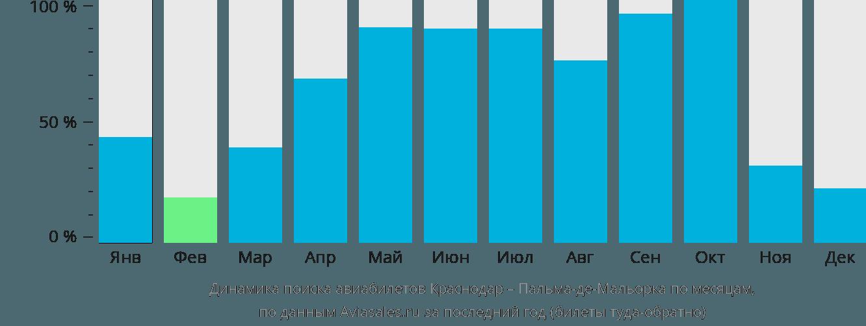 Динамика поиска авиабилетов из Краснодара в Пальма-де-Майорку по месяцам
