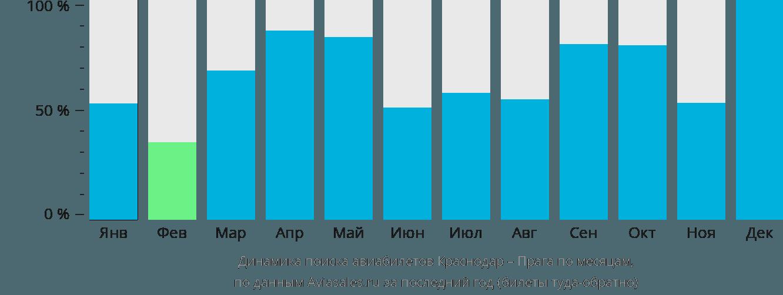 Динамика поиска авиабилетов из Краснодара в Прагу по месяцам