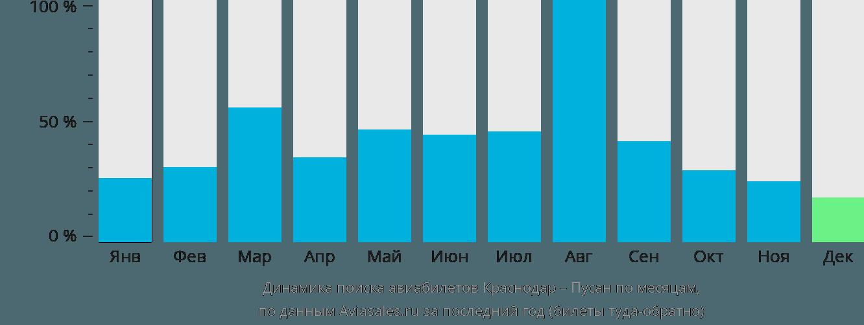 Динамика поиска авиабилетов из Краснодара в Пусана по месяцам