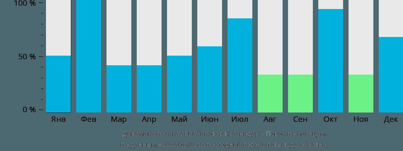 Динамика поиска авиабилетов из Краснодара в Певек по месяцам