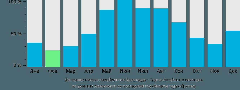 Динамика поиска авиабилетов из Краснодара в Горно-Алтайск по месяцам
